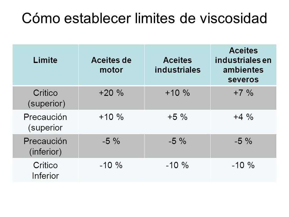 Cómo establecer limites de viscosidad LimiteAceites de motor Aceites industriales Aceites industriales en ambientes severos Critico (superior) +20 %+1