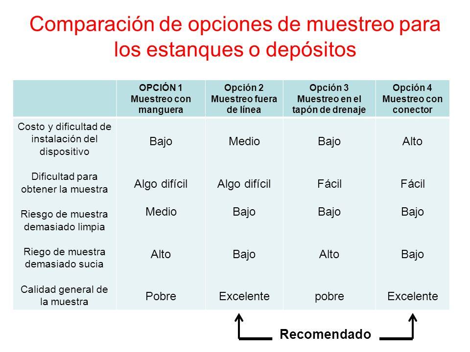 Comparación de opciones de muestreo para los estanques o depósitos OPCIÓN 1 Muestreo con manguera Opción 2 Muestreo fuera de línea Opción 3 Muestreo e
