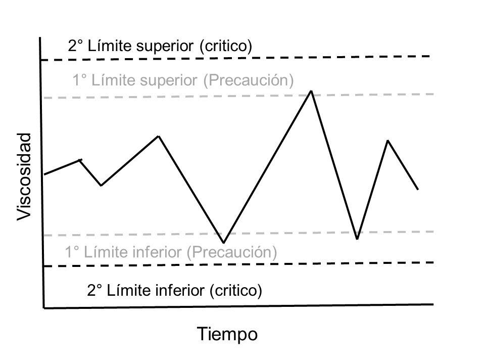 Viscosidad Tiempo 2° Límite superior (critico) 1° Límite superior (Precaución) 2° Límite inferior (critico) 1° Límite inferior (Precaución)