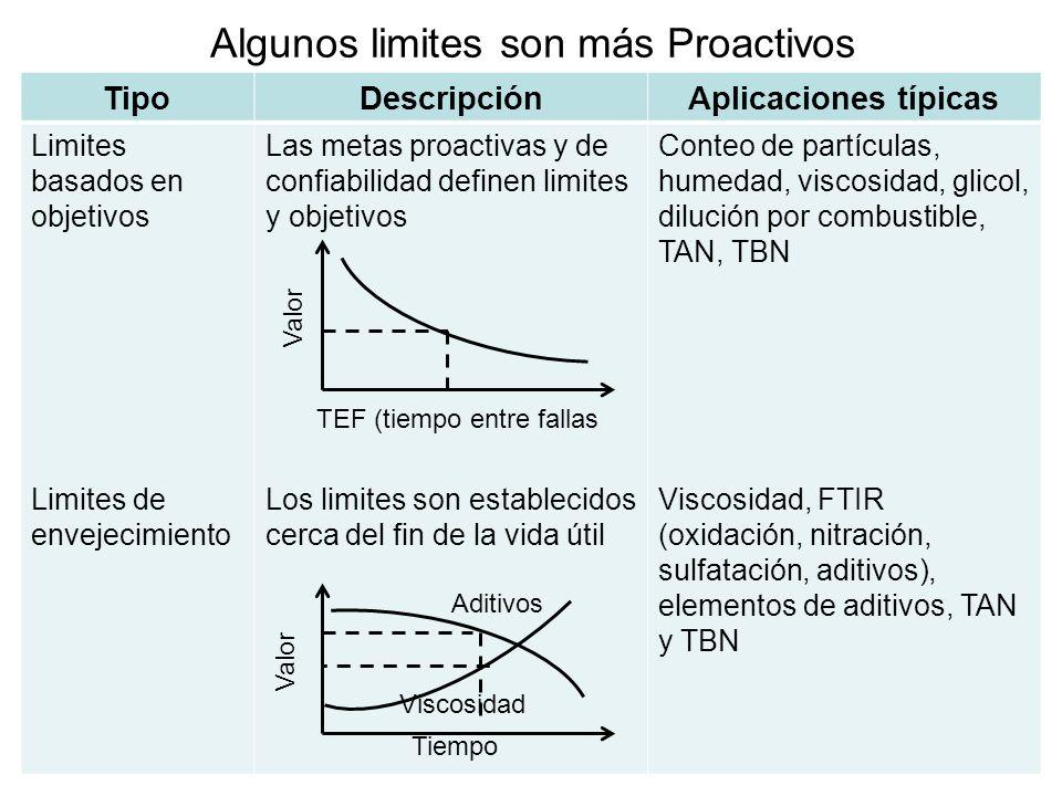 Algunos limites son más Proactivos TipoDescripciónAplicaciones típicas Limites basados en objetivos Limites de envejecimiento Las metas proactivas y d