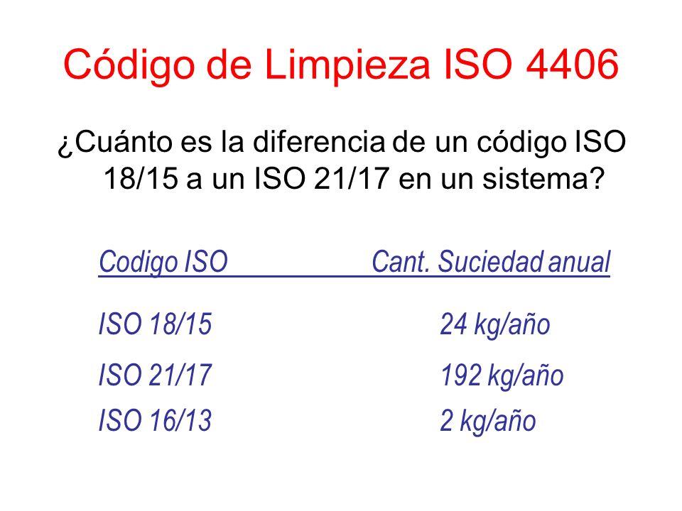 Código de Limpieza ISO 4406 ¿Cuánto es la diferencia de un código ISO 18/15 a un ISO 21/17 en un sistema? ISO 18/1524 kg/año ISO 21/17192 kg/año ISO 1