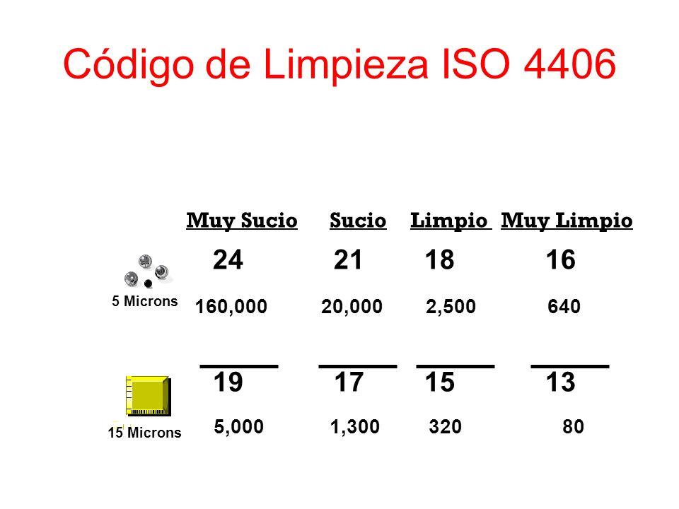Código de Limpieza ISO 4406 Muy Sucio Sucio Limpio Muy Limpio 24 21 18 16 19 17 15 13 5 Microns 15 Microns 160,000 20,000 2,500 640 5,000 1,300 320 80