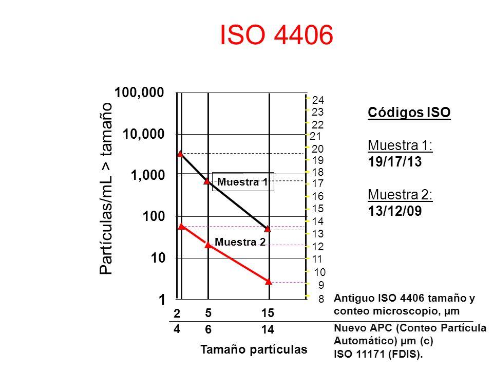 ISO 4406 1 10 100 1,000 10,000 100,000 Partículas/mL > tamaño 6 4 2 515 Antiguo ISO 4406 tamaño y conteo microscopio, µm 14 Nuevo APC (Conteo Partícul