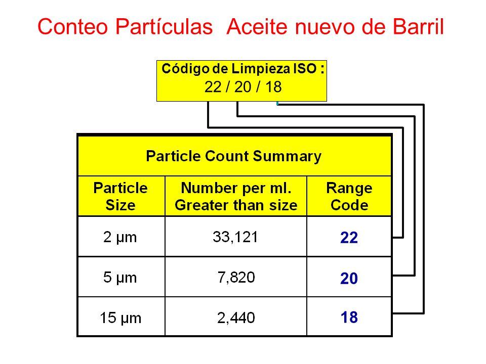 Conteo Partículas Aceite nuevo de Barril 22 20 18 Código de Limpieza ISO : 22 / 20 / 18