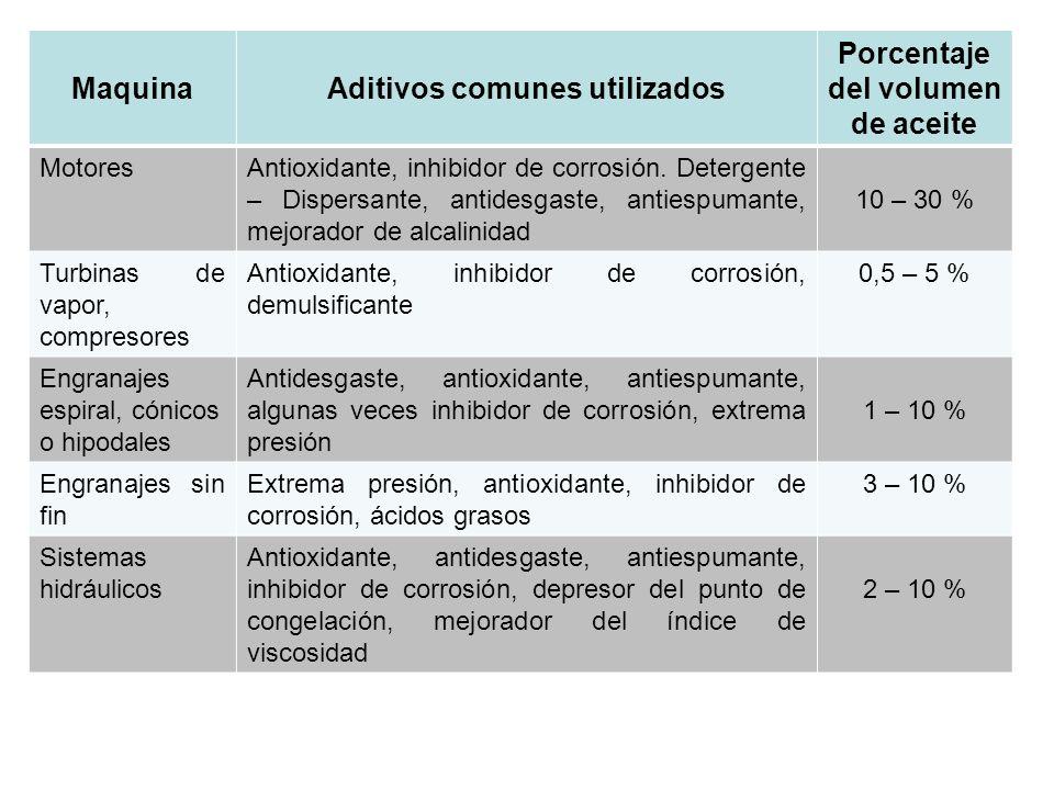 MaquinaAditivos comunes utilizados Porcentaje del volumen de aceite MotoresAntioxidante, inhibidor de corrosión. Detergente – Dispersante, antidesgast