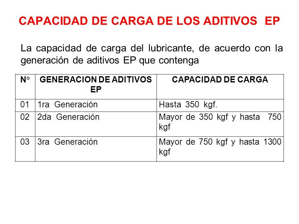 CAPACIDAD DE CARGA DE LOS ADITIVOS EP La capacidad de carga del lubricante, de acuerdo con la generación de aditivos EP que contenga N°GENERACION DE A