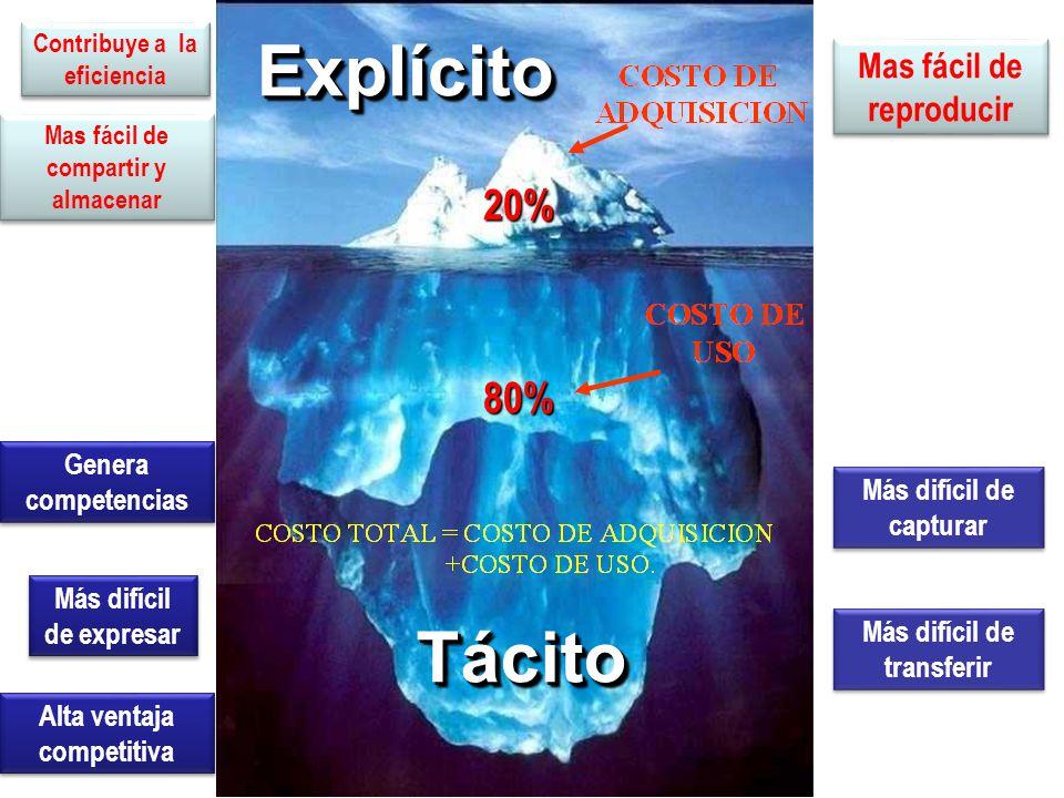 ExplícitoExplícito 20% TácitoTácito 80% Genera competencias Más difícil de expresar Más difícil de capturar Más difícil de transferir Alta ventaja com