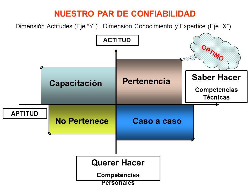 NUESTRO PAR DE CONFIABILIDAD Dimensión Actitudes (Eje Y). Dimensión Conocimiento y Expertice (Eje X) ACTITUD APTITUD Querer Hacer Competencias Persona