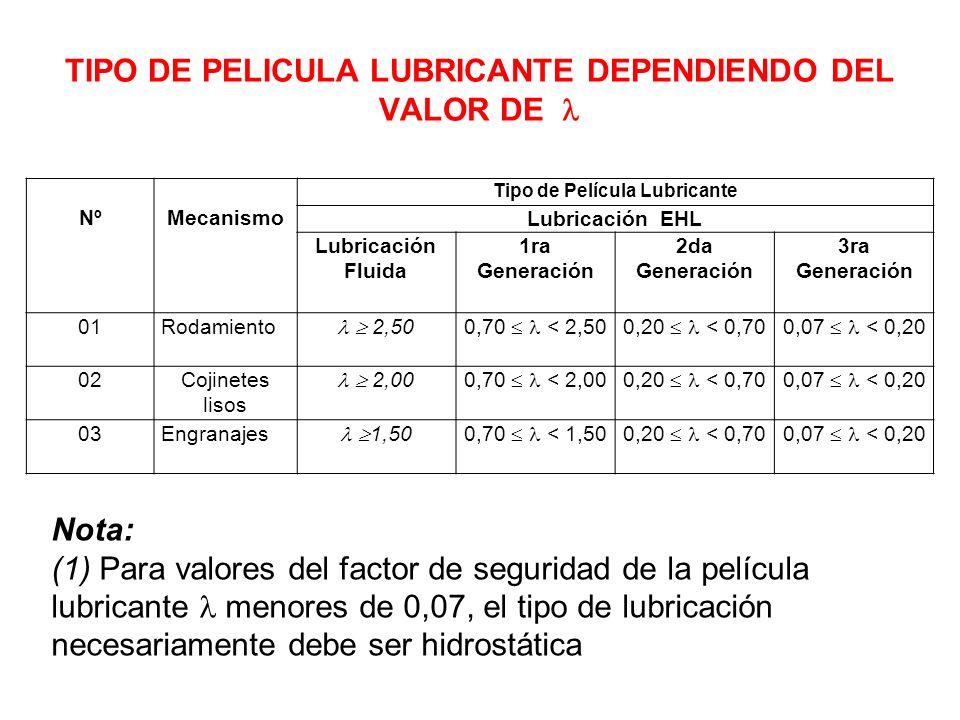 TIPO DE PELICULA LUBRICANTE DEPENDIENDO DEL VALOR DE NºMecanismo Tipo de Película Lubricante Lubricación EHL Lubricación Fluida 1ra Generación 2da Gen