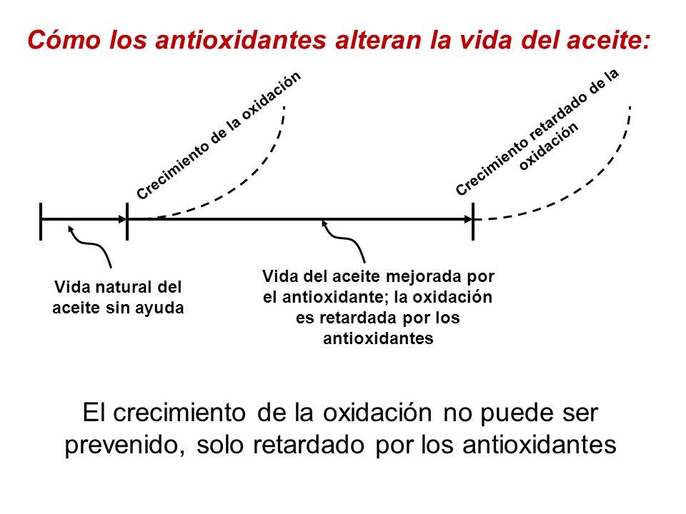 Cómo los antioxidantes alteran la vida del aceite: Vida natural del aceite sin ayuda Vida del aceite mejorada por el antioxidante; la oxidación es ret