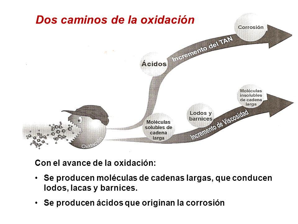 Con el avance de la oxidación: Se producen moléculas de cadenas largas, que conducen lodos, lacas y barnices. Se producen ácidos que originan la corro