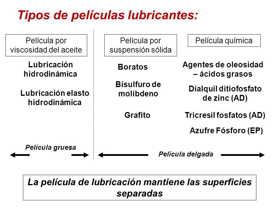 Tipos de películas lubricantes: Película por viscosidad del aceite Película por suspensión sólida Película química Lubricación hidrodinámica Lubricaci