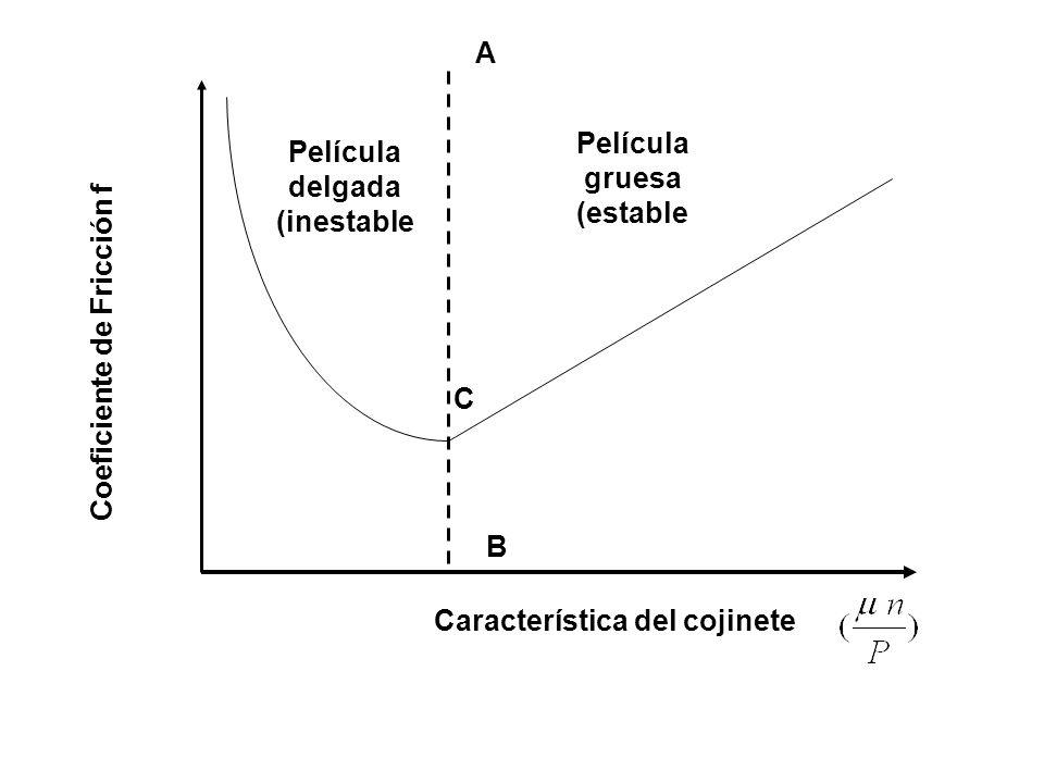 Coeficiente de Fricción f Característica del cojinete Película delgada (inestable Película gruesa (estable A B C