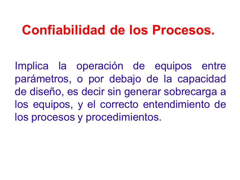 Confiabilidad de los Procesos. Implica la operación de equipos entre parámetros, o por debajo de la capacidad de diseño, es decir sin generar sobrecar