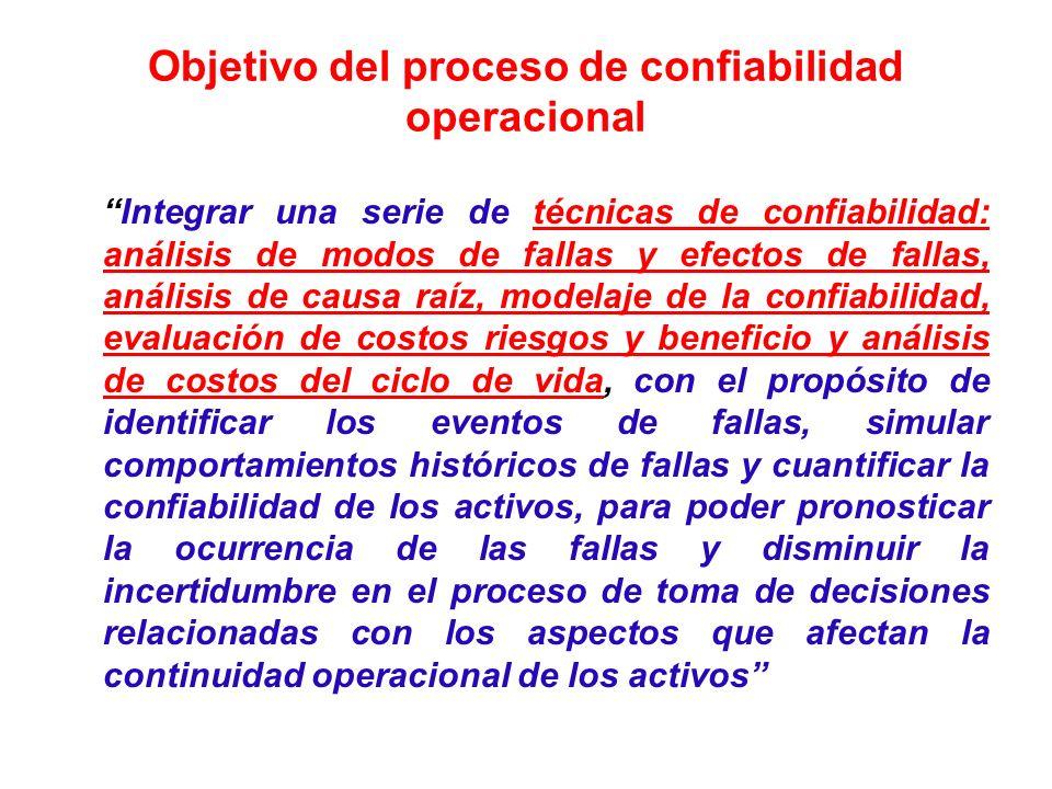 Objetivo del proceso de confiabilidad operacional Integrar una serie de técnicas de confiabilidad: análisis de modos de fallas y efectos de fallas, an