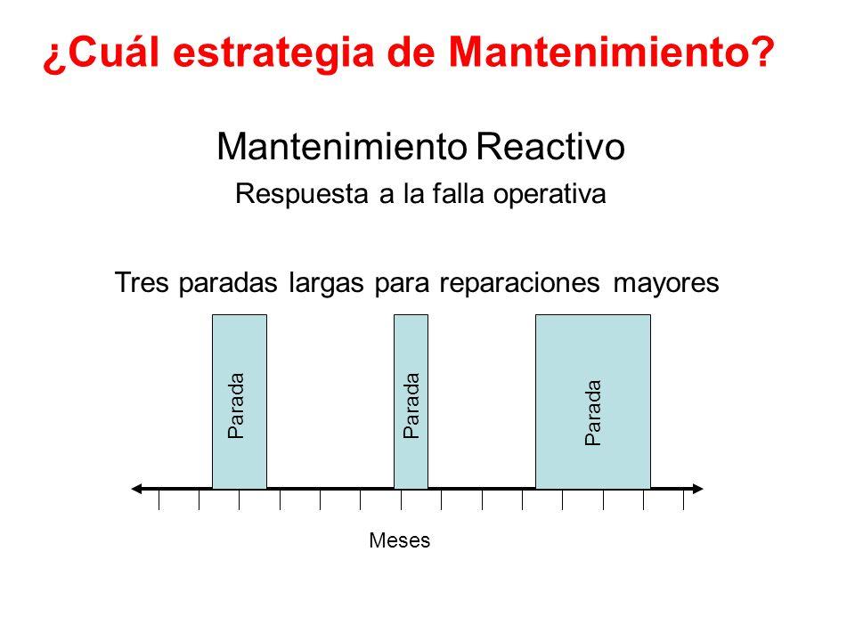 ¿Cuál estrategia de Mantenimiento? Mantenimiento Reactivo Respuesta a la falla operativa Parada Meses Tres paradas largas para reparaciones mayores