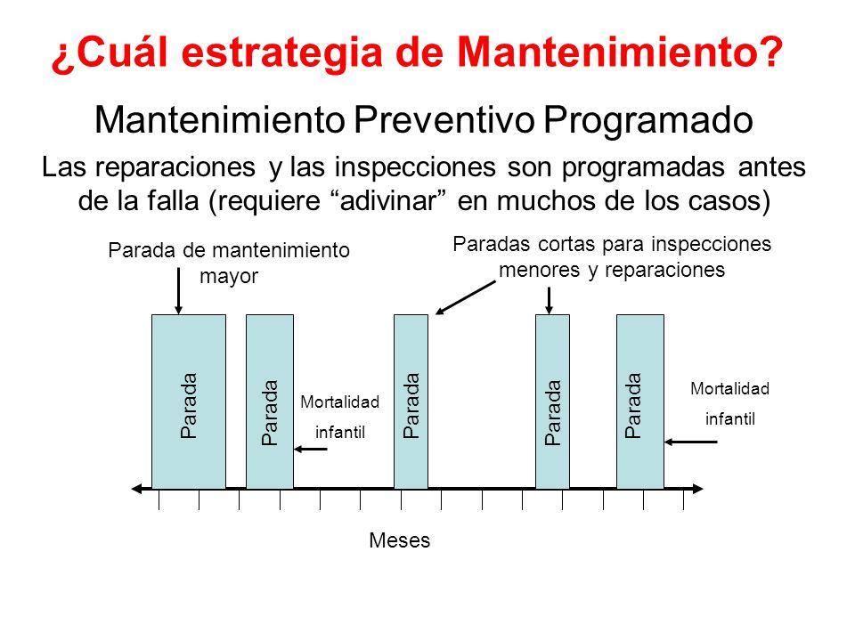 ¿Cuál estrategia de Mantenimiento? Mantenimiento Preventivo Programado Las reparaciones y las inspecciones son programadas antes de la falla (requiere