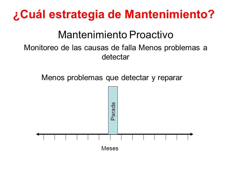 ¿Cuál estrategia de Mantenimiento? Mantenimiento Proactivo Monitoreo de las causas de falla Menos problemas a detectar Parada Meses Menos problemas qu