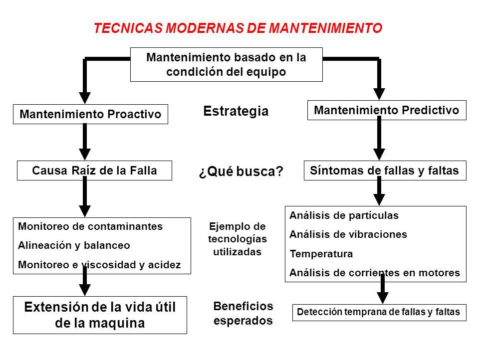 TECNICAS MODERNAS DE MANTENIMIENTO Mantenimiento basado en la condición del equipo Mantenimiento Proactivo Causa Raíz de la Falla Monitoreo de contami