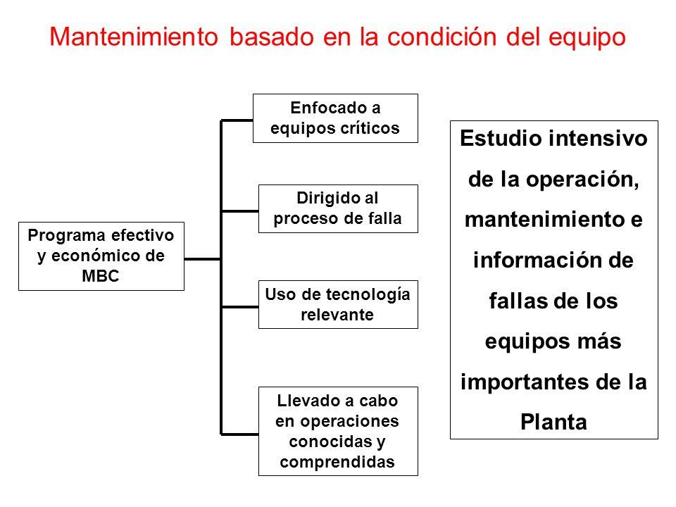 Mantenimiento basado en la condición del equipo Programa efectivo y económico de MBC Uso de tecnología relevante Dirigido al proceso de falla Enfocado