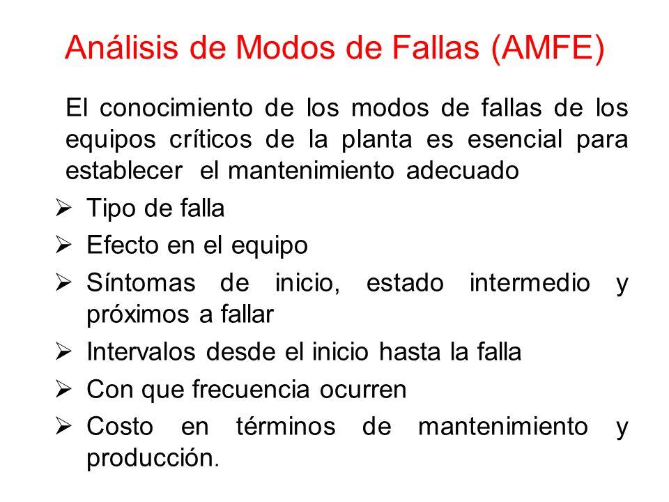 Análisis de Modos de Fallas (AMFE) El conocimiento de los modos de fallas de los equipos críticos de la planta es esencial para establecer el mantenim