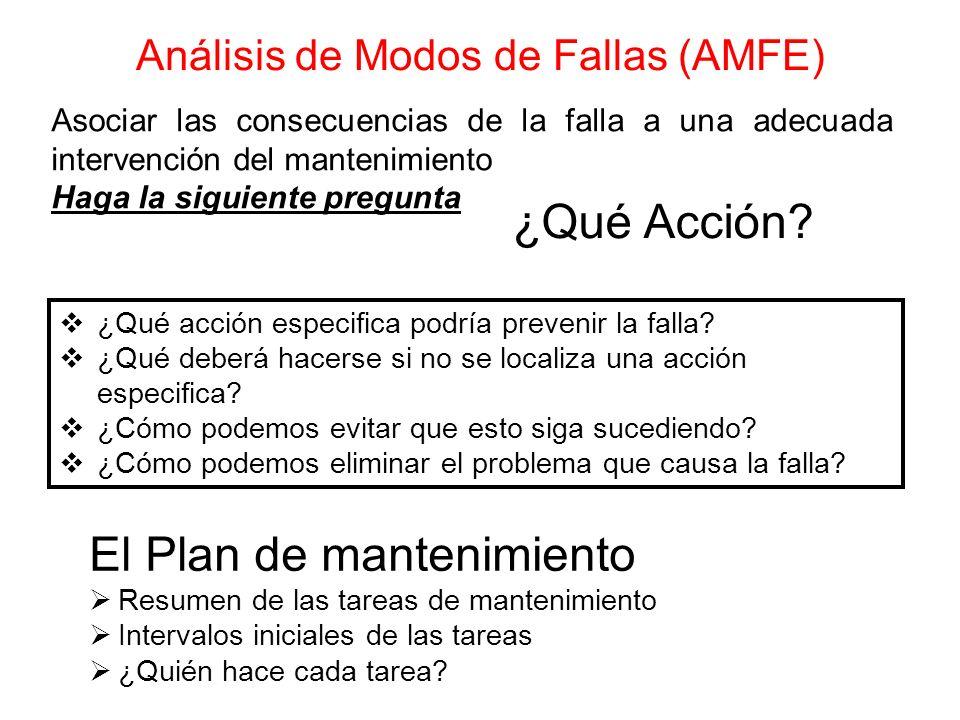 Análisis de Modos de Fallas (AMFE) Asociar las consecuencias de la falla a una adecuada intervención del mantenimiento Haga la siguiente pregunta ¿Qué