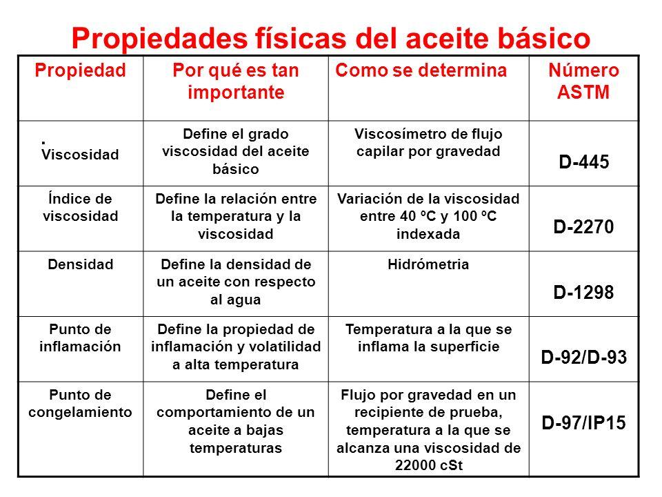 Propiedades físicas del aceite básico. PropiedadPor qué es tan importante Como se determinaNúmero ASTM Viscosidad Define el grado viscosidad del aceit