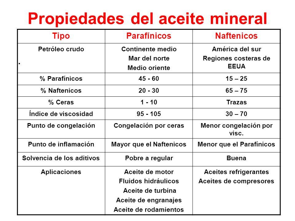 Propiedades del aceite mineral. TipoParafínicosNaftenicos Petróleo crudoContinente medio Mar del norte Medio oriente América del sur Regiones costeras