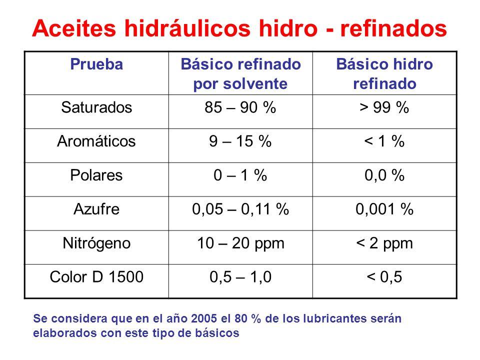 Aceites hidráulicos hidro - refinados PruebaBásico refinado por solvente Básico hidro refinado Saturados85 – 90 %> 99 % Aromáticos9 – 15 %< 1 % Polare