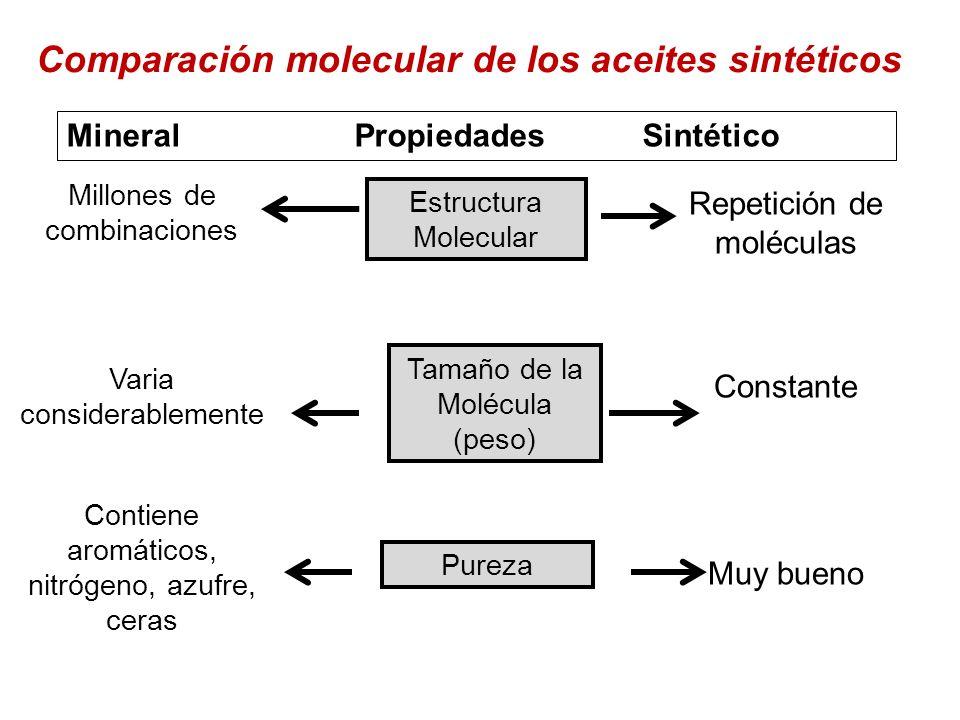 Comparación molecular de los aceites sintéticos MineralPropiedadesSintético Millones de combinaciones Varia considerablemente Contiene aromáticos, nit