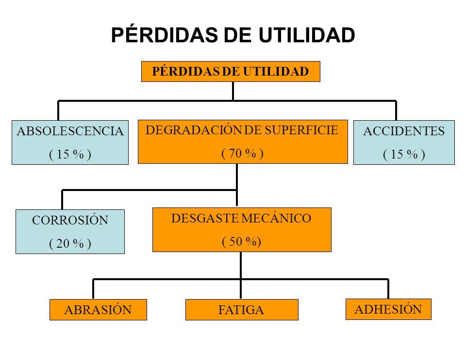 PÉRDIDAS DE UTILIDAD ACCIDENTES ( 15 % ) DEGRADACIÓN DE SUPERFICIE ( 70 % ) ABSOLESCENCIA ( 15 % ) DESGASTE MECÁNICO ( 50 %) CORROSIÓN ( 20 % ) ADHESI