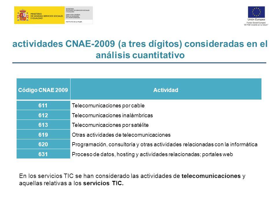 Código CNAE 2009Actividad 611Telecomunicaciones por cable 612Telecomunicaciones inalámbricas 613Telecomunicaciones por satélite 619Otras actividades d