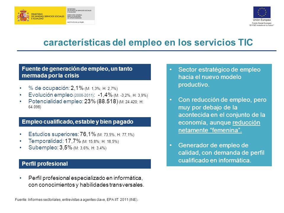 características del empleo en los servicios TIC Fuente de generación de empleo, un tanto mermada por la crisis % de ocupación: 2,1% (M: 1,3%; H: 2,7%)