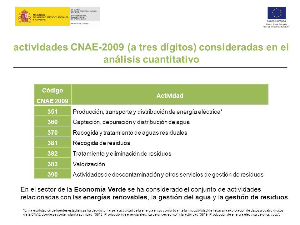 actividades CNAE-2009 (a tres dígitos) consideradas en el análisis cuantitativo Código CNAE 2009 Actividad 351Producción, transporte y distribución de