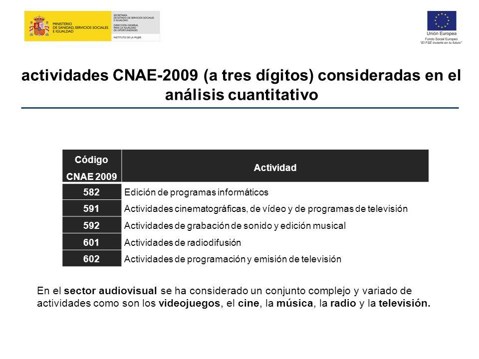 actividades CNAE-2009 (a tres dígitos) consideradas en el análisis cuantitativo Código CNAE 2009 Actividad 582Edición de programas informáticos 591Act
