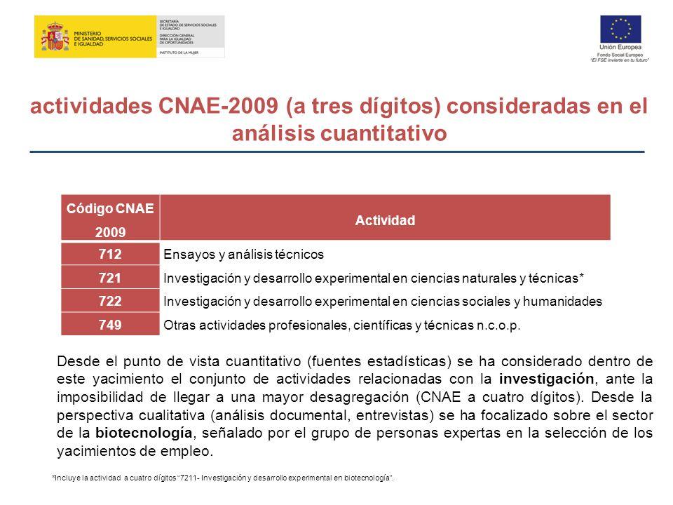 actividades CNAE-2009 (a tres dígitos) consideradas en el análisis cuantitativo Código CNAE 2009 Actividad 712Ensayos y análisis técnicos 721Investiga