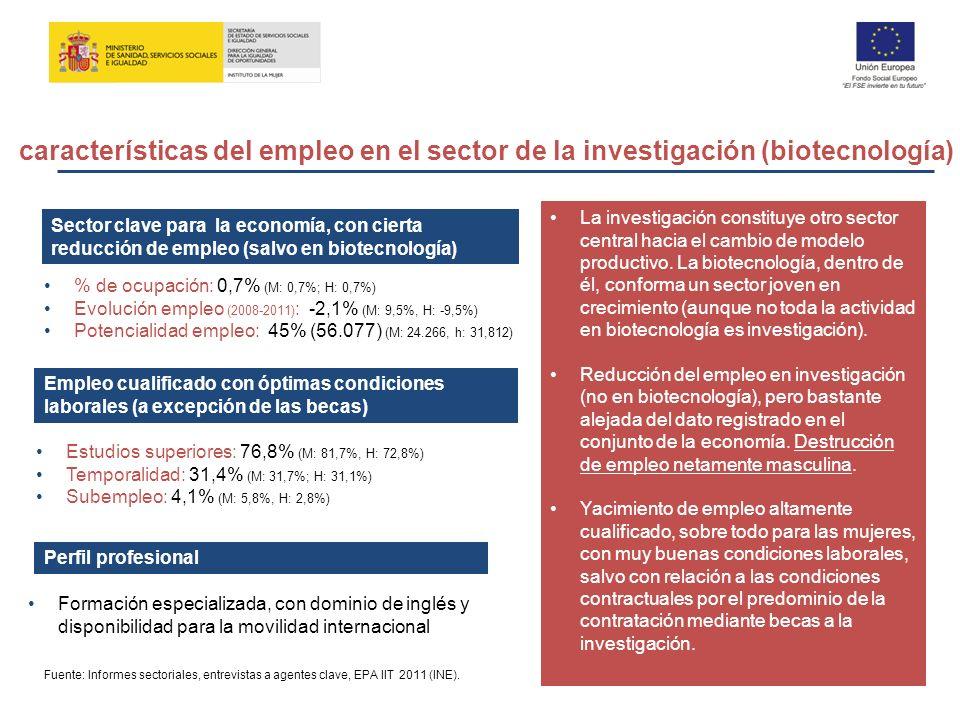 Sector clave para la economía, con cierta reducción de empleo (salvo en biotecnología) Empleo cualificado con óptimas condiciones laborales (a excepci