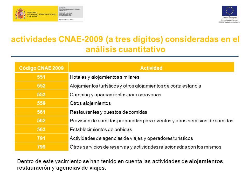 actividades CNAE-2009 (a tres dígitos) consideradas en el análisis cuantitativo Código CNAE 2009Actividad 551Hoteles y alojamientos similares 552Aloja