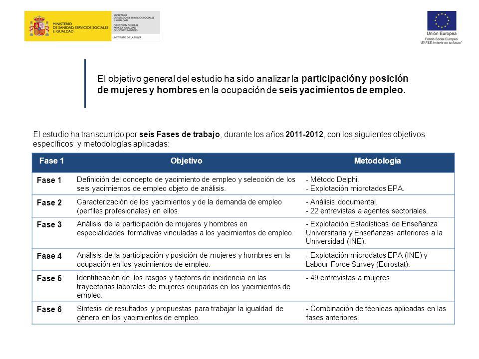 Fase 5 Identificación de rasgos y factores de incidencia en las trayectorias laborales de mujeres ocupadas en los yacimientos de empleo