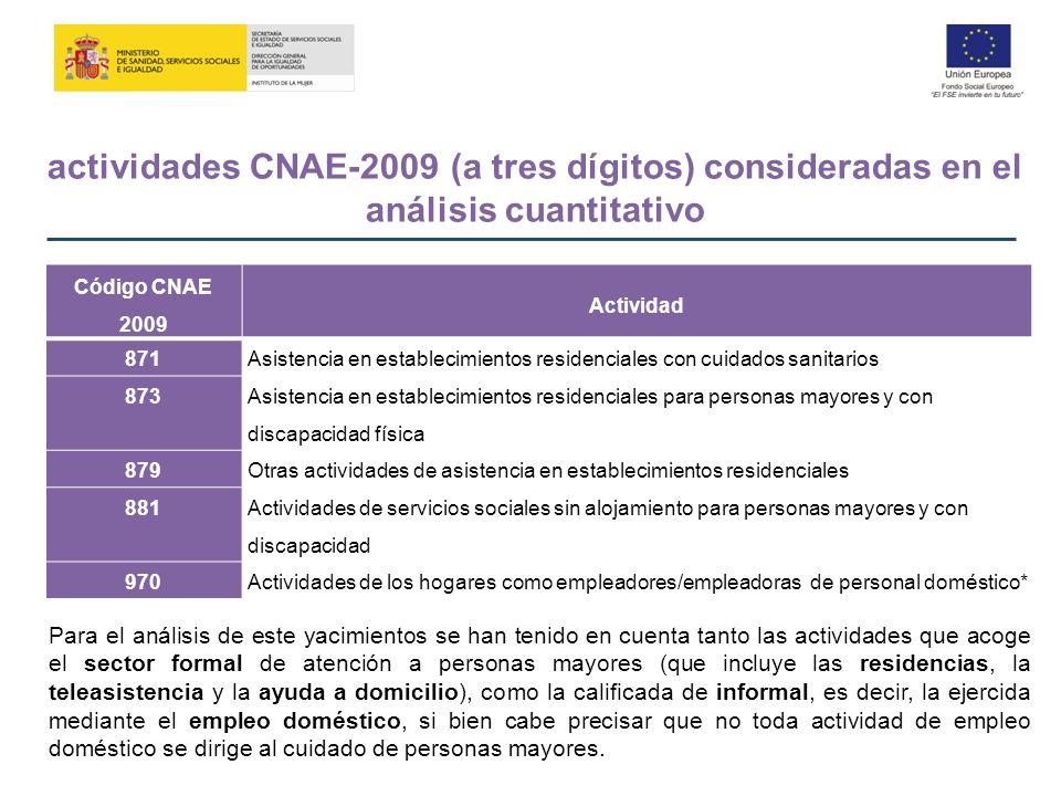 actividades CNAE-2009 (a tres dígitos) consideradas en el análisis cuantitativo Código CNAE 2009 Actividad 871Asistencia en establecimientos residenci