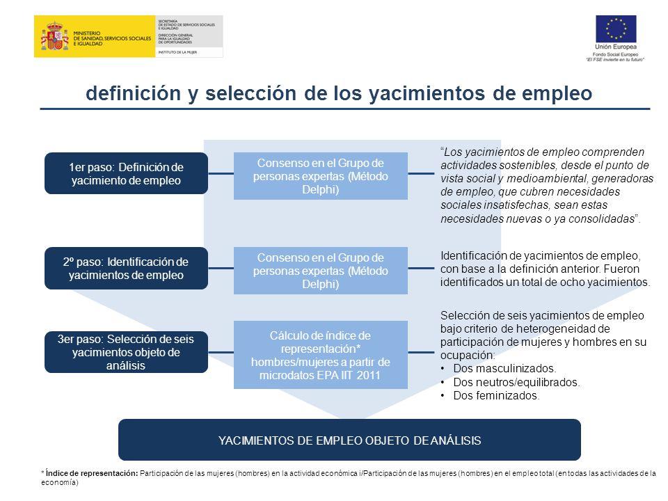 definición y selección de los yacimientos de empleo Los yacimientos de empleo comprenden actividades sostenibles, desde el punto de vista social y med