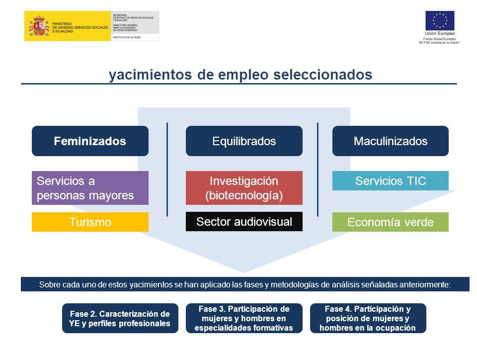 yacimientos de empleo seleccionados FeminizadosEquilibradosMaculinizados Servicios a personas mayores Turismo Investigación (biotecnología) Sector aud