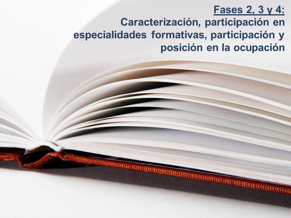 Sector relevante de empleo, que ha ganado peso con la crisis Empleo estacional y condiciones laborales precarias Profesionales con experiencia, no necesariamente cualificados % de ocupación: 8,2% (M: 10,1%; H: 6,6%) Evolución empleo (2008-2011) : -2,8% (M: -3,7%, H: -1,7%) Potencialidad de empleo: no procede (por el peso del sector en España en comparación con el resto de países UE) Estudios superiores: 19,4% (M: 20,4%, H: 18,18%) Temporalidad: 36,9% (M: 38,6%; H: 34,3%) Subempleo: 12% (M: 14,9%, H: 8,4%) Fuente: Informes sectoriales, entrevistas a agentes clave, EPA IIT 2011 (INE).