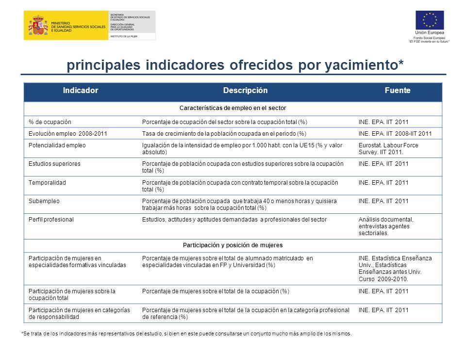 principales indicadores ofrecidos por yacimiento* *Se trata de los indicadores más representativos del estudio, si bien en este puede consultarse un c