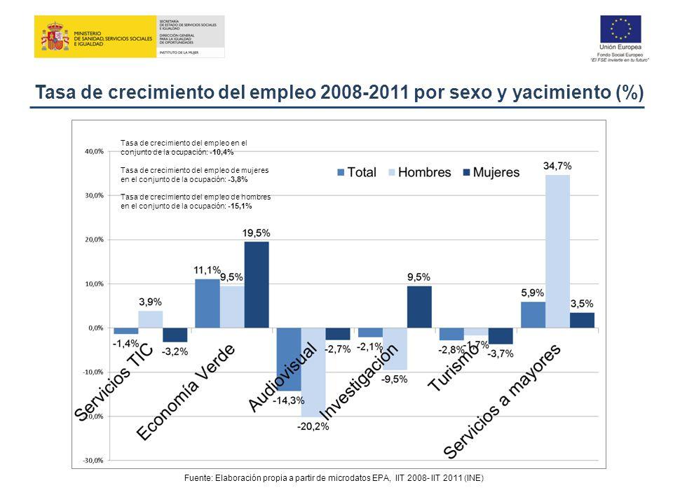 Tasa de crecimiento del empleo 2008-2011 por sexo y yacimiento (%) Fuente: Elaboración propia a partir de microdatos EPA, IIT 2008- IIT 2011 (INE) Tas