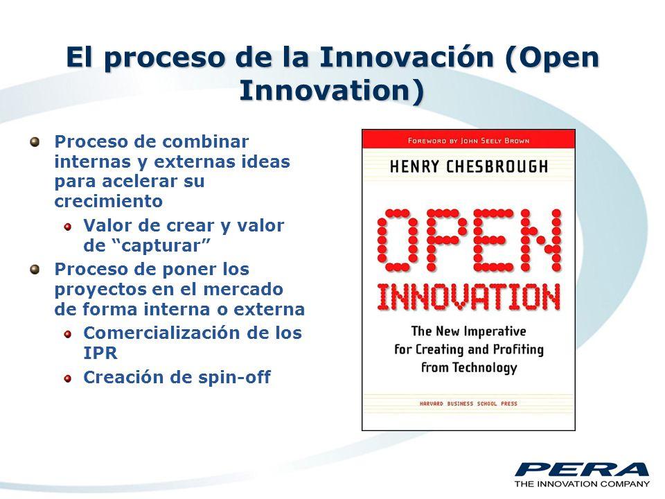 La Respuesta que Necesitamos Ahora Podemos utilizar la Innovación para incrementar el valor de la empresa Incrementando el valor añadido de nuestra oferta Incrementando el valor de la oferta de nuestros clientes Adoptando la Innovación como parte del proceso de negocio