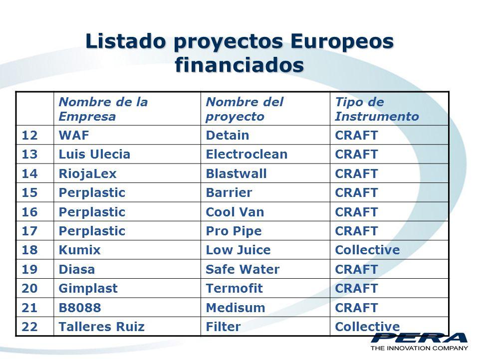 Listado proyectos Europeos financiados Nombre de la Empresa Nombre del proyecto Tipo de Instrumento 1Laboratorios LACClearbrushCRAFT 2TeinsaEmishieldCRAFT 3Talleres RuizMeta-ModasCollective 4PerplasticNovpolCRAFT 5EnergesaMirecolCRAFT 6JMPSafebuyCRAFT 7TeinsaTerra thermaSTREP 8TeinsaEnergy SafeCRAFT 9EnergesaLow JuiceCRAFT 10MesaNetwasCRAFT 11FRSNanodartsCRAFT