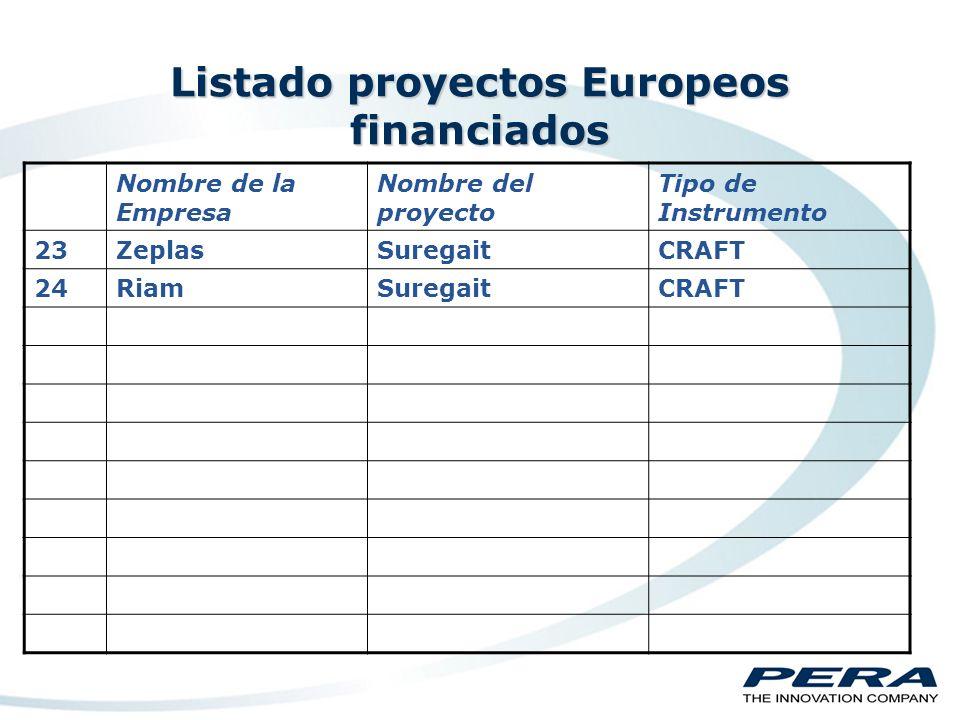 Listado proyectos Europeos financiados Nombre de la Empresa Nombre del proyecto Tipo de Instrumento 12WAFDetainCRAFT 13Luis UleciaElectrocleanCRAFT 14RiojaLexBlastwallCRAFT 15PerplasticBarrierCRAFT 16PerplasticCool VanCRAFT 17PerplasticPro PipeCRAFT 18KumixLow JuiceCollective 19DiasaSafe WaterCRAFT 20GimplastTermofitCRAFT 21B8088MedisumCRAFT 22Talleres RuizFilterCollective