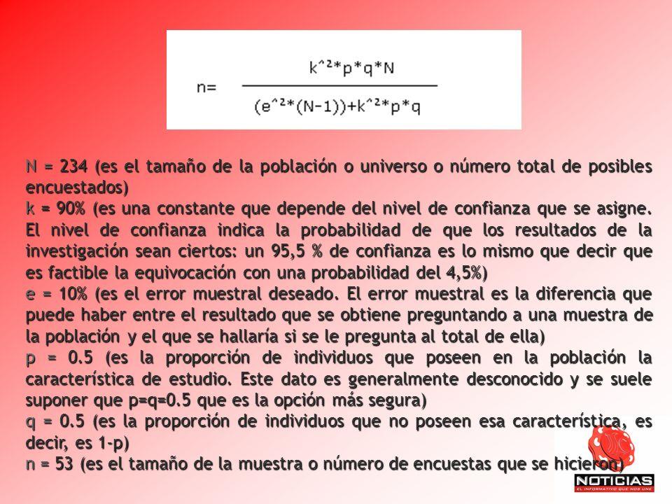 N = 234 (es el tamaño de la población o universo o número total de posibles encuestados) k = 90% (es una constante que depende del nivel de confianza