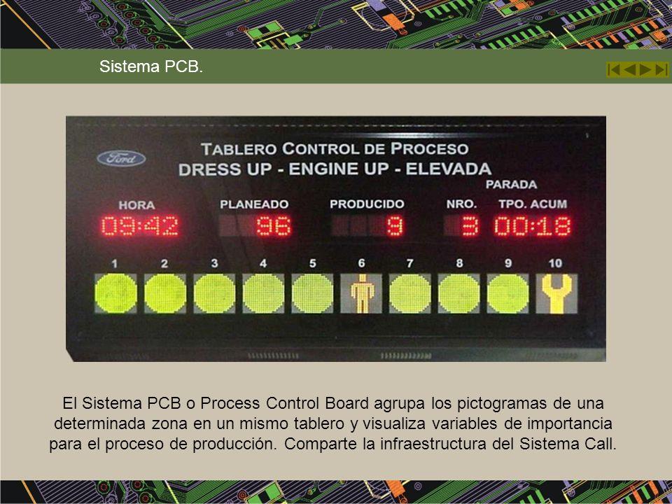 Sistema PCB. El Sistema PCB o Process Control Board agrupa los pictogramas de una determinada zona en un mismo tablero y visualiza variables de import